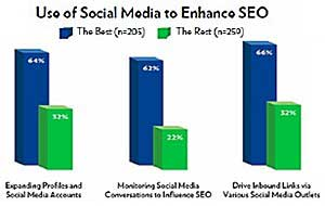B2B Marketers Using Social Media to Boost Search