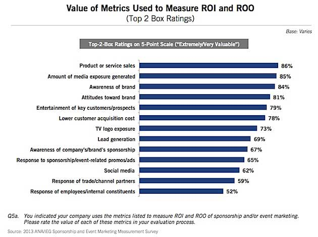 Measuring marketing roi of sponsorships and event marketing for Sponsorship marketing plan template