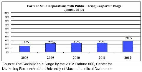 Chart - Fortune 500 Blogging, 2008-2012