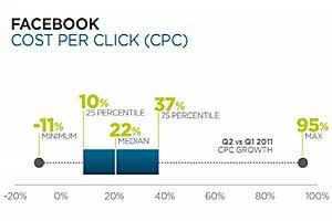 Facebook Ad CPCs Up 22% in 2Q11