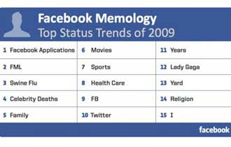 Top Facebook Status Trends of 2009