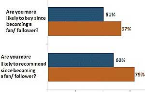 Social Media Consumers More Likely to Buy, Recommend