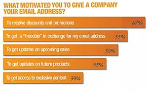 Millennials Favor Email for Deals, Promotions