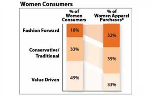 Fashion-Forward Shoppers Spend More, Swayed by Social Media