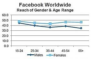 Women Dominant on Social Networks
