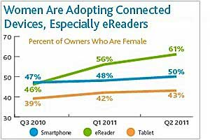 Women, Older Adults Now Own Most E-Readers