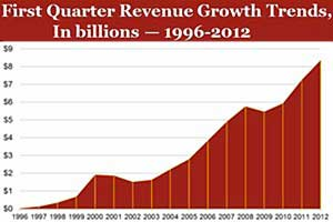 Online Ad Spend Reaches Record $8.4B in 1Q12