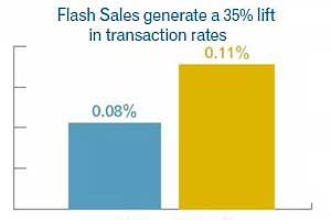 Flash Sale Emails Boost Transaction Rates