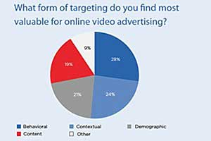 Online Video Ad Effectiveness Rivals TV's, Budgets Shifting