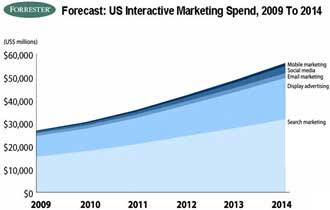$55B in Interactive Marketing Spend in 2014