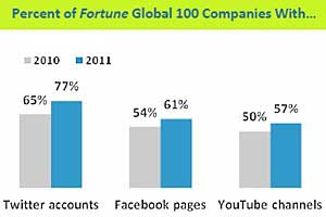 Fortune Global 100 Social-Media Savvy, Getting Savvier