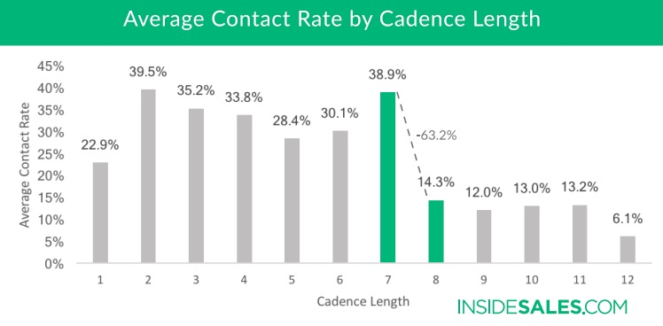 The Optimal Sales Cadence: Frequency and Duration Benchmarks