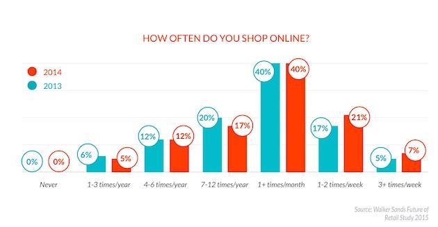 online shopping behaviour Understanding consumers' online shopping and purchasing behaviors by jongeun kim mean consumer factor scores stratified by online shopping behavior 67.