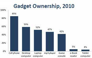 Ownership of Untethered Gadgets Continues to Grow