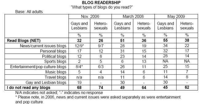 Blogs about news and current affairs (34%) were most popular among gay and ...