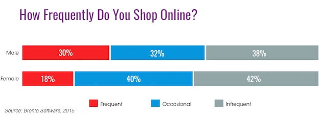 frequent online shoppers