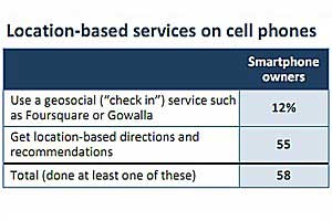 Few Smartphone Owners Check In With Geosocial Services