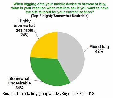 Chart - Consumer Concerns Over Geo-Targeting