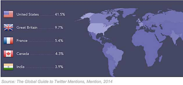 The Volume of Twitter Mentions by Country, Language, and Time