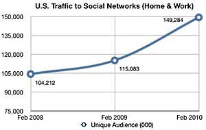 Social Network Monthly Use: 5.5 Hours
