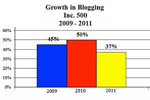 Inc. 500 Social Media Use: Facebook, Twitter Up; Blogging Down