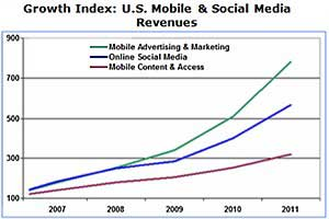 Mobile Ad and Marketing Now the Fastest-Growing Media Sector