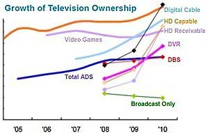 More TVs Than People per Home, Drama Rules Primetime