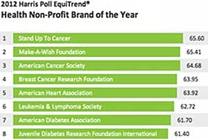 What Are the Top Nonprofit US Brands?