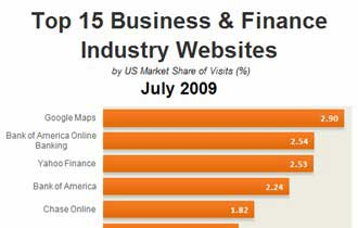 Top 15 Business & Finance Industry Websites, July 2009