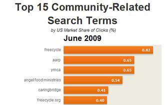 Top 15 Community-Related Search Terms, June 2009