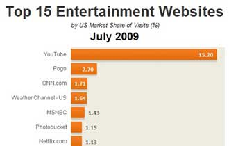 Top 15 Entertainment Websites, July 2009