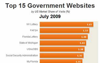 Top 15 Government Websites, July 2009