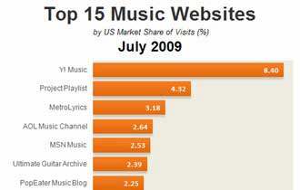 Top 15 Music Sites, July 2009