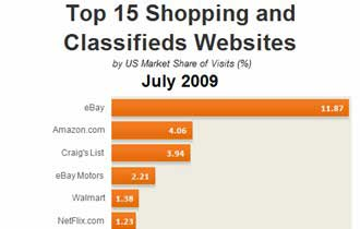Top 15 Shopping and Classifieds Sites, July 2009