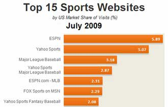 Top 15 Sports Sites, July 2009