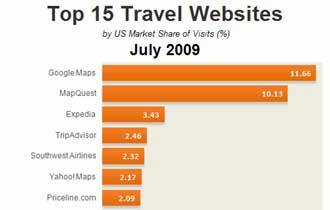 Top 15 Travel Sites, July 2009