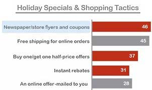 Shoppers Seek Coupons and Free Shipping Offers