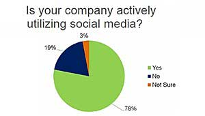 Companies Using Social Media Without Game Plan