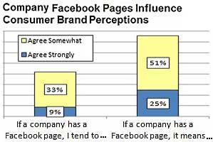 Brands' Facebook Pages Strengthen Customer Perception