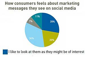 Social Media Disconnect: Are Marketers Out of Touch?
