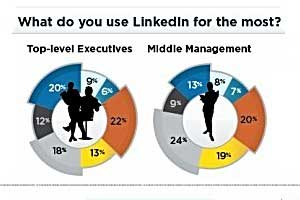 LinkedIn Audiences Highly Engaged, Active in Groups