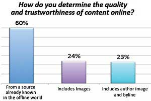 What Drives Readers to Your Content