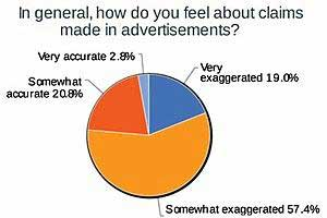 3 in 4 Say Claims in Ads Are Exaggerated