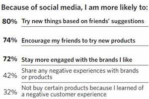 What Marketers Don't Get About Social Media Audiences