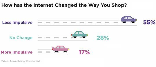 how has the internet affected marketing This report found that while firm-generated content doesn't directly affect brand equity, awareness increases which later trickles down to equity, and finally purchasing decisions[7] from this, marketers would be smart to use technology in their decision making as it has shown to provide positive results and judgments from.