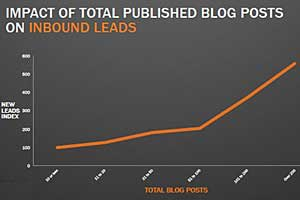 Blogging Drives Leads, Website Traffic
