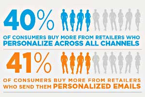 Personalized Marketing Drives Buyer Readiness and Sales