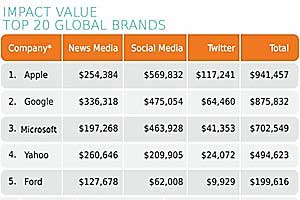 Brands With Most Online Impact: Apple and Google