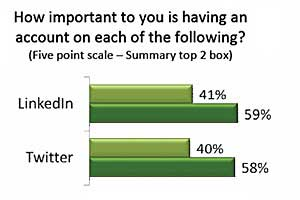 LinkedIn, Twitter Most Important Social Accounts