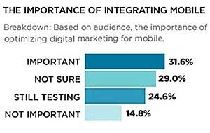 In Email Integration, Social Media Tops Mobile